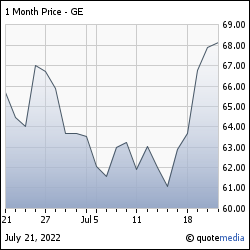 ゼネラル・エレクトリック株価チャート