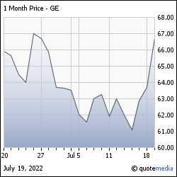 Verizon株価チャート