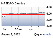 NASDAQ Intraday Chart