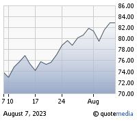 油Prices Up: WTI Pushing $48